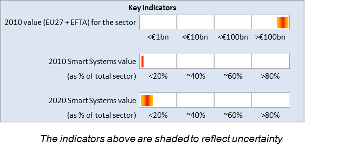 Energy Key Indicators
