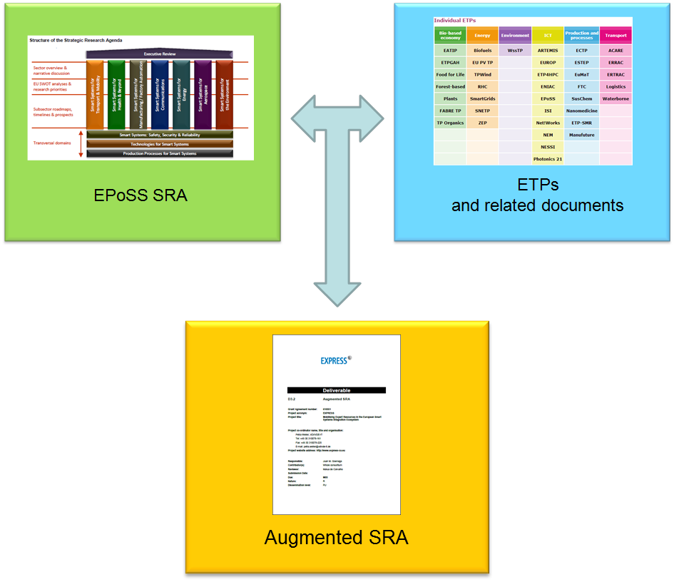 Developping the Augmented SRA